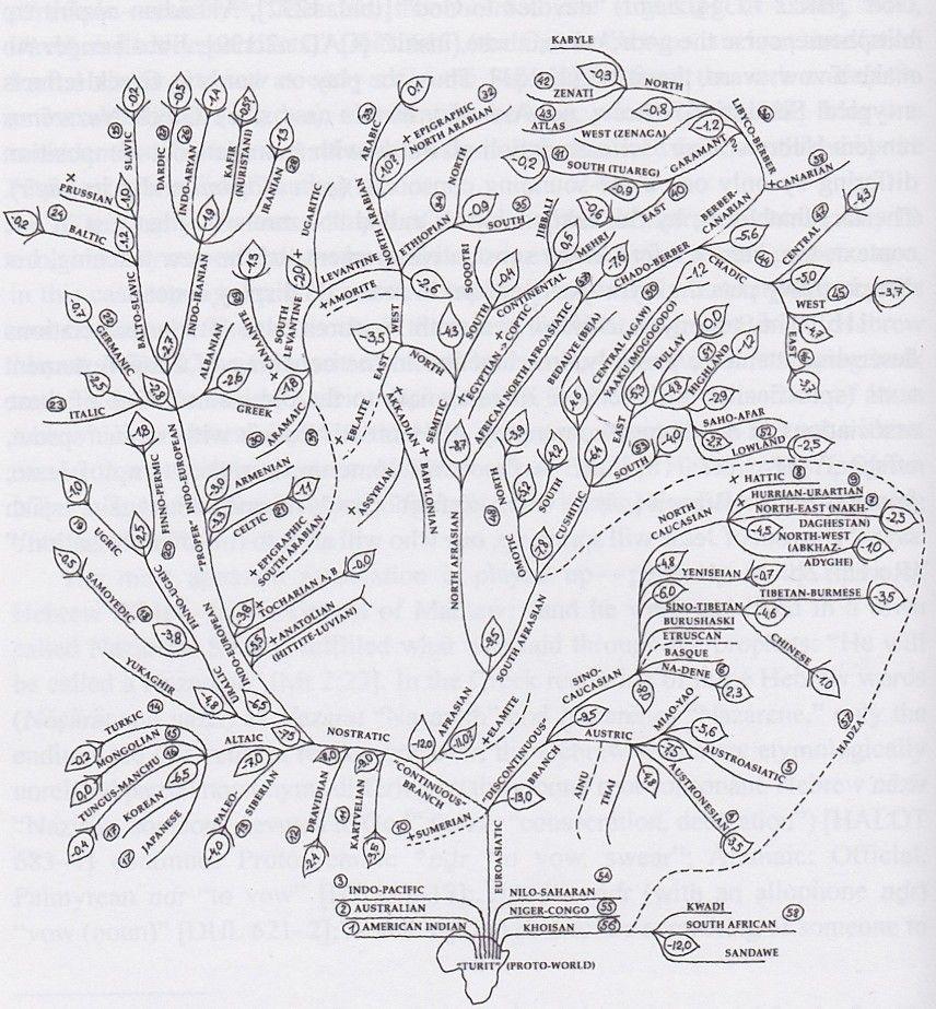 Digilib jQuery fullscreen Language family tree