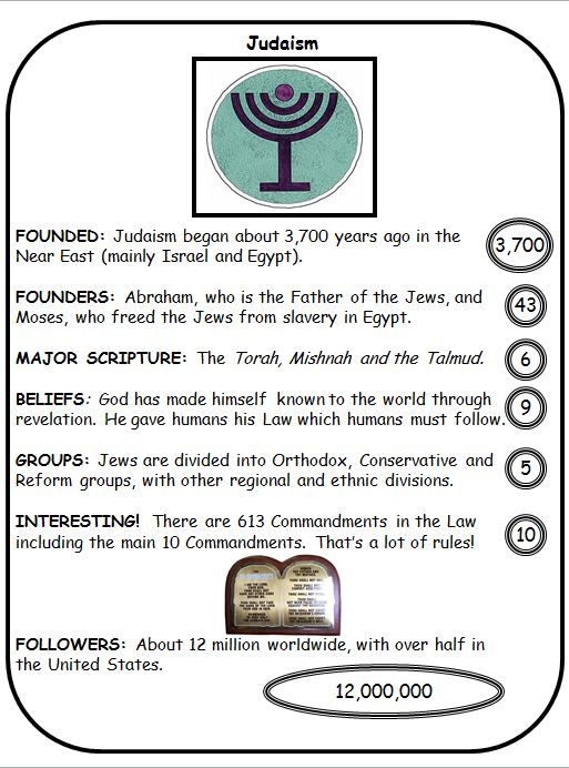 A Set Of Top Trumps Cards Covering Major World Religions Wc - Top 3 religions