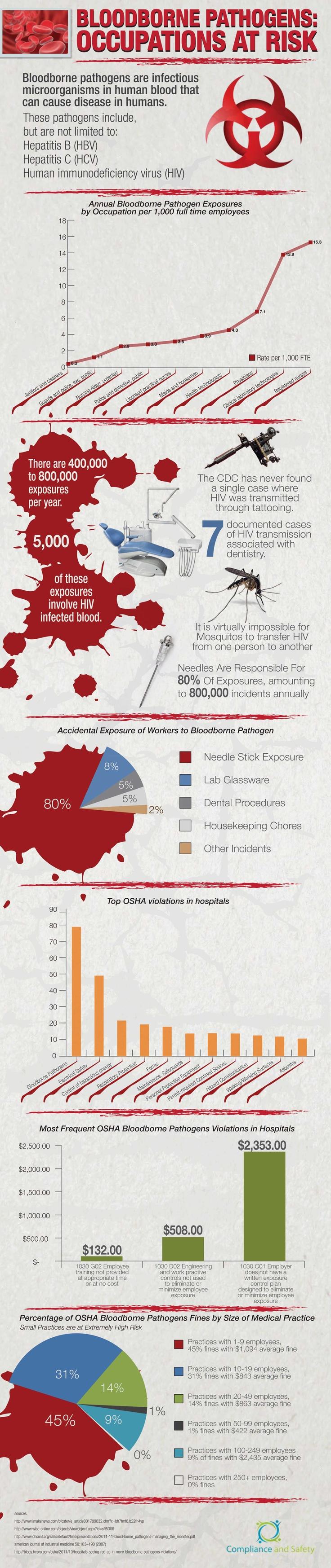 Pinterest Bloodborne pathogens, Bloodborne, Medical