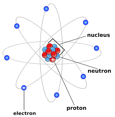 Atoms, Sir Rutherford, Table of Elements & Printables