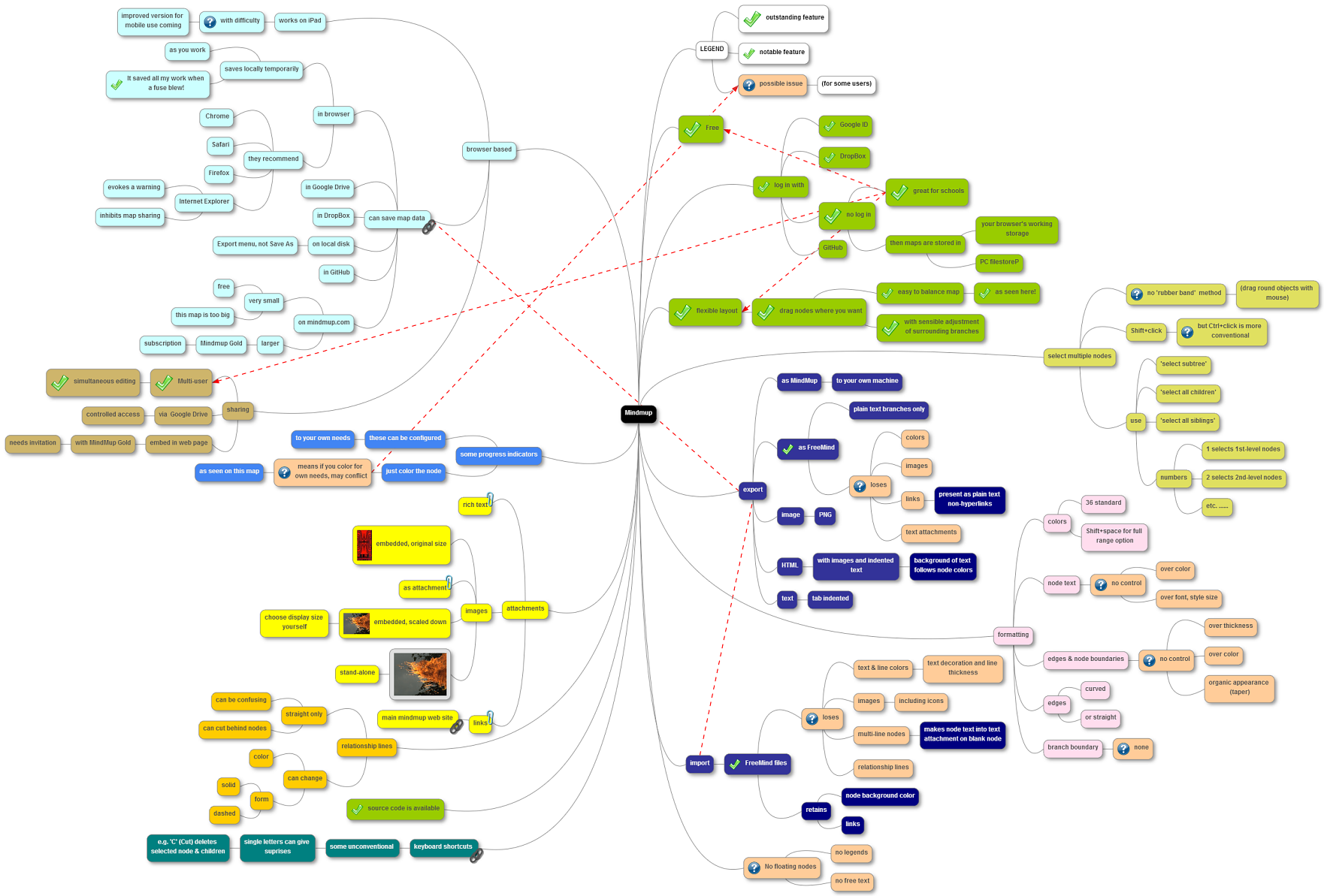 mindmup is a web based mind mapper that you can use free with no - Web Based Mind Mapping Free