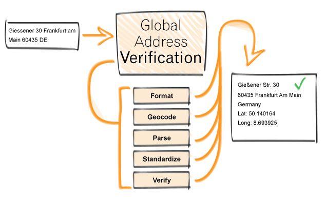 Global Address Verification Software International Address