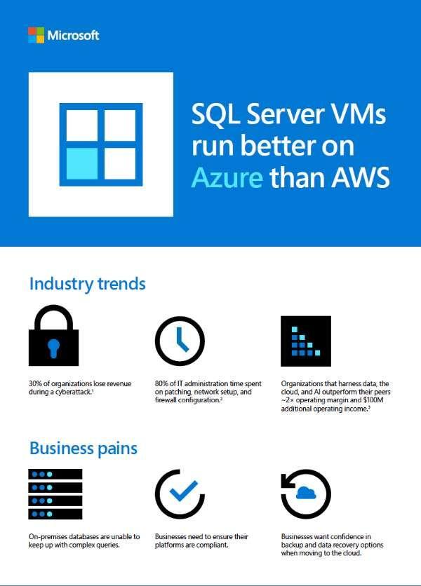 SQL Server VMs run better on Azure than AWS Sql server