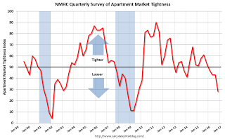 NMHC: Apartment Market Tightness Index remained negative in October Survey