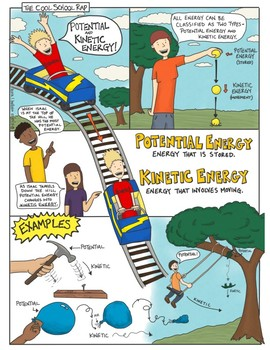 Potential And Kinetic Energy Comic With Doodle Notes Teaching Energy Kinetic Energy Activities Kinetic And Potential Energy