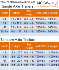 Trailer sizing and Axle chart   Trailers   Oregon