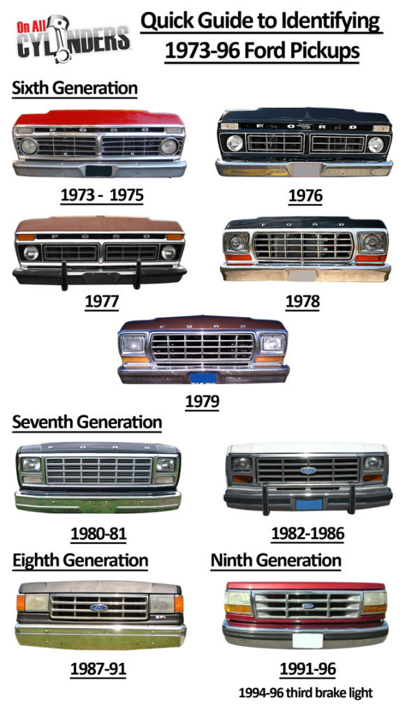 Ride Guides A Quick Guide To Identifying 1973 96 Ford Trucks Ford Pickup Trucks Ford Pickup Classic Ford Trucks