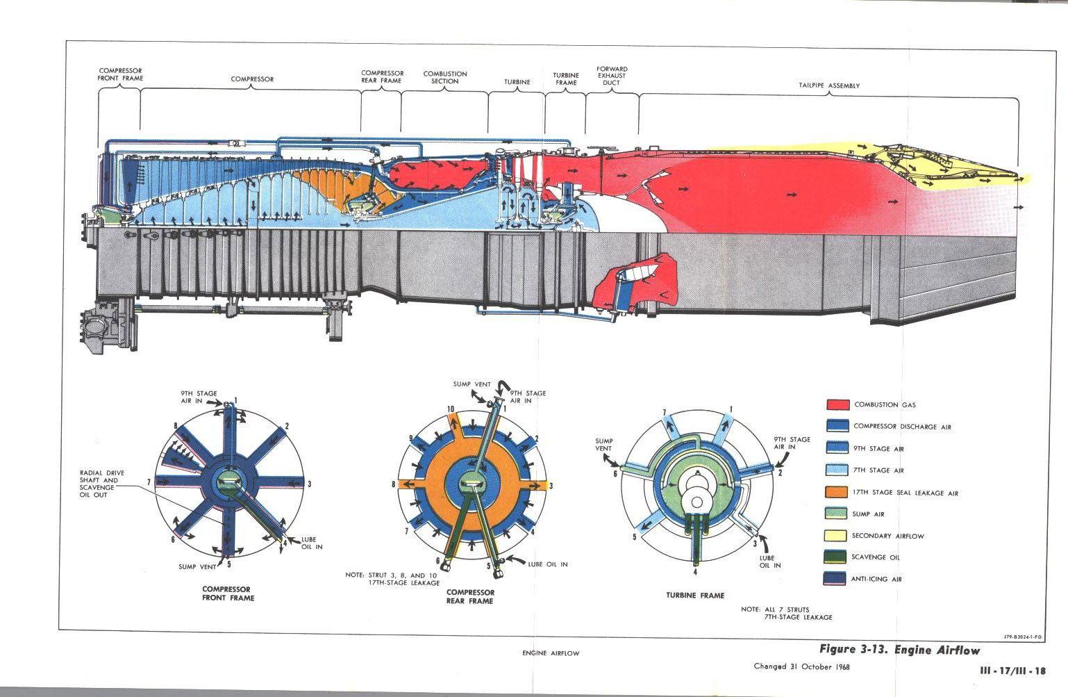 General Electric J79 Turbine Engine, Gas Turbine, Rc Motors, Jumbo Jet,  Aircraft