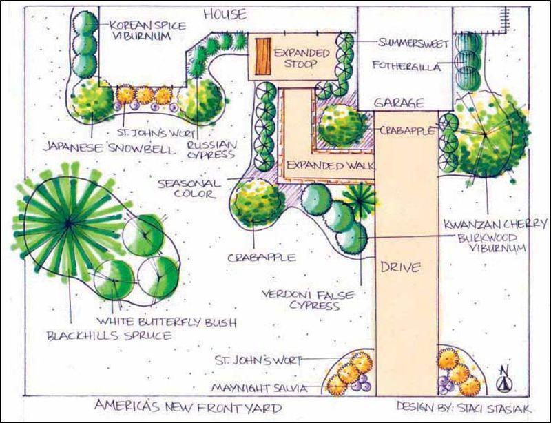 Garden Design Diagram