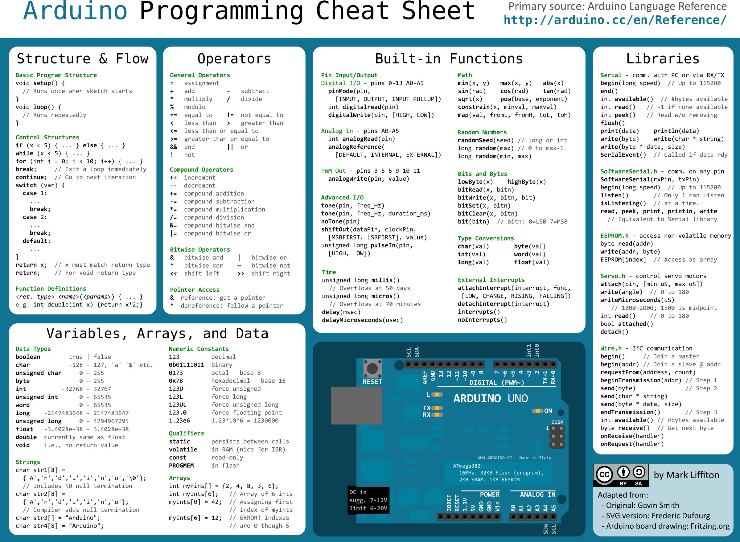Resultado de imagem para arduino cheat sheet