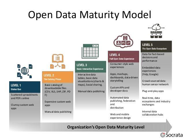 open data maturity model 6 data management methodologies rh pinterest com Safety Management System Maturity Model Business Intelligence Maturity Model