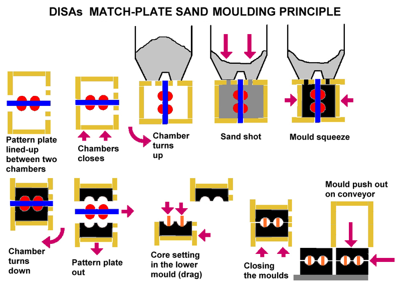 Disa Match Plate Sand Moulding Principle Sandcasting