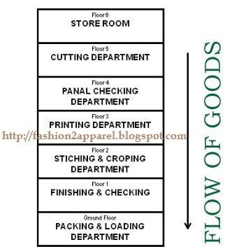 Vertical Garment Layout Plan How To Plan Garment Manufacturing Garment Industry