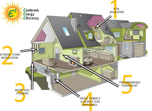 Energy efficient home design home features pinterest for Energy efficient house features