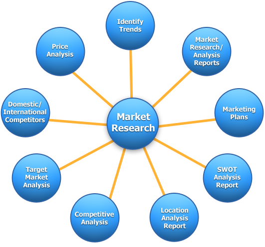 Find Marketing Research And Market Research Job Openings