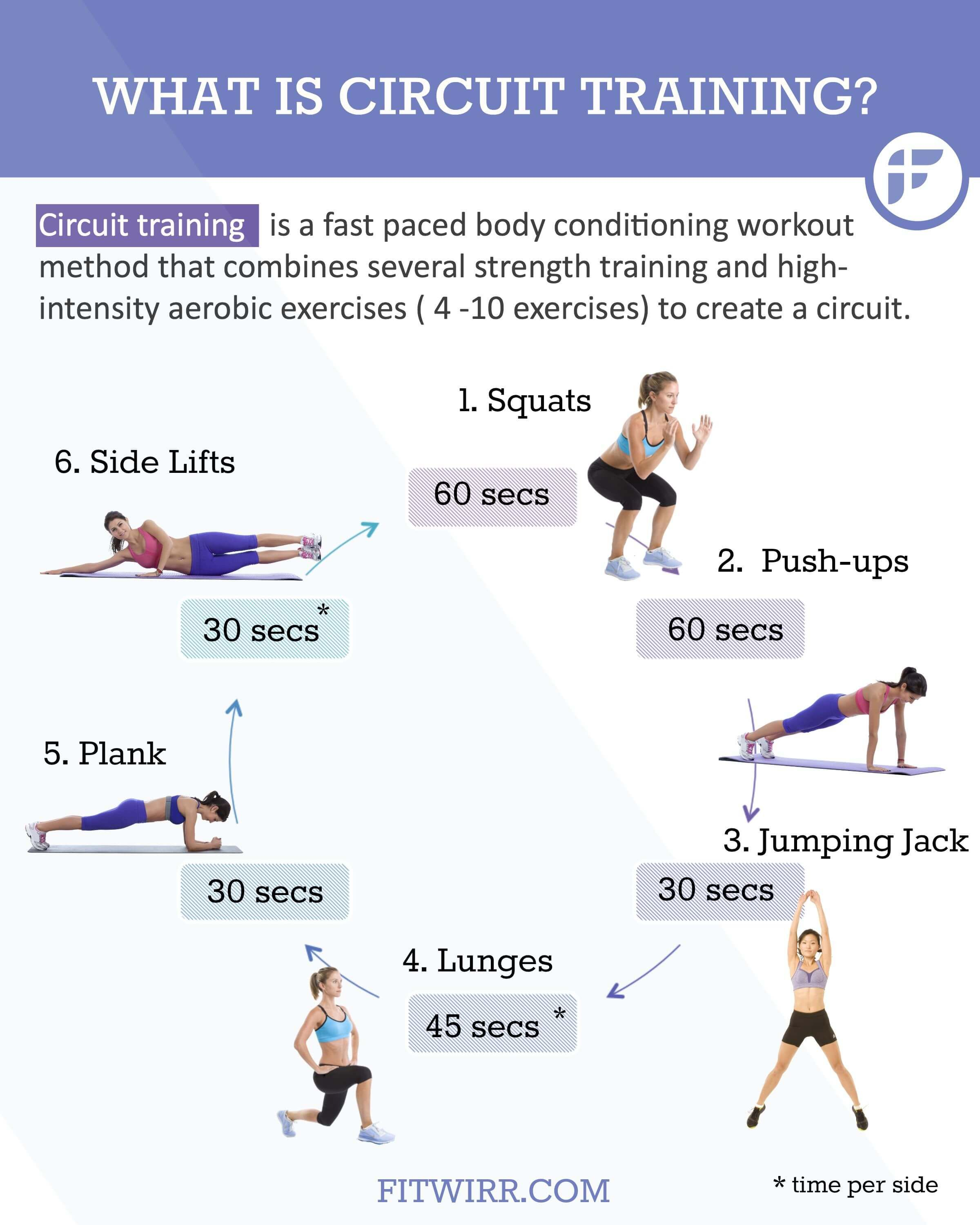 the beginner s guide to circuit training workouts i love rh pinterest com
