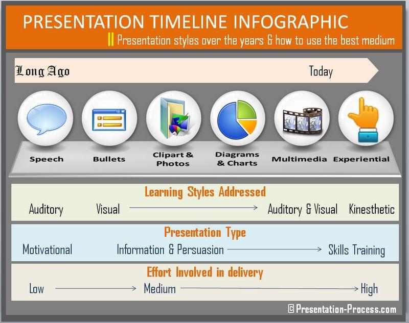 Infographic showing presentation styles timeline Social Media - presentation skills ppt