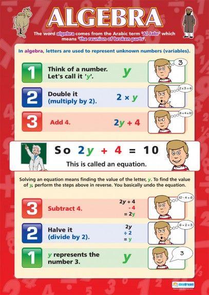 algebra poster math basics algebra math gcse math