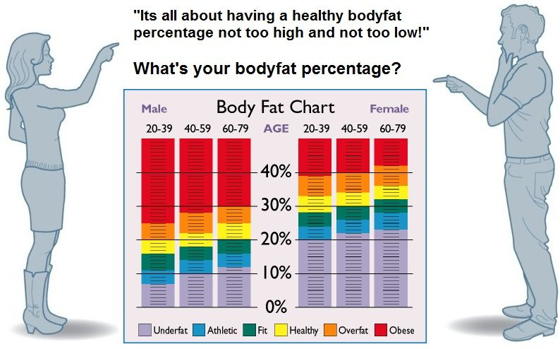 bodyfatchart-freeneyfitnessjpg (794×494) LOVE THIS! Pinterest - body fat chart