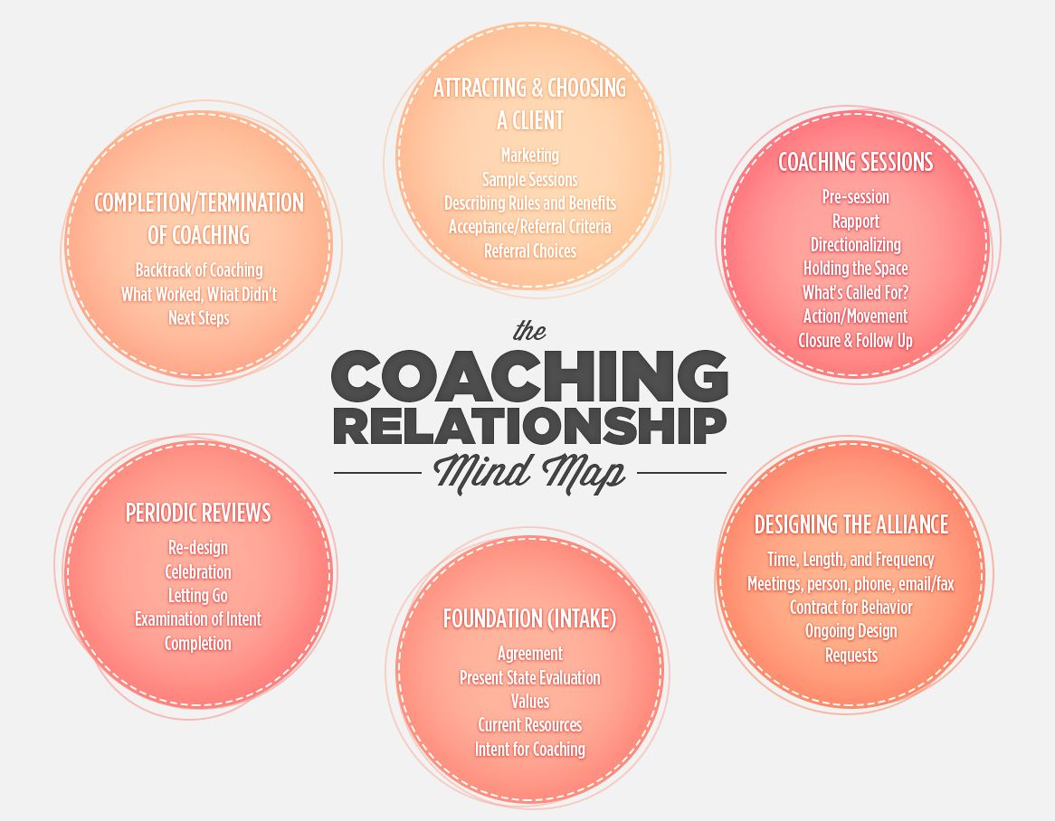 The Coaching Relationship Mind Map From Academy Of
