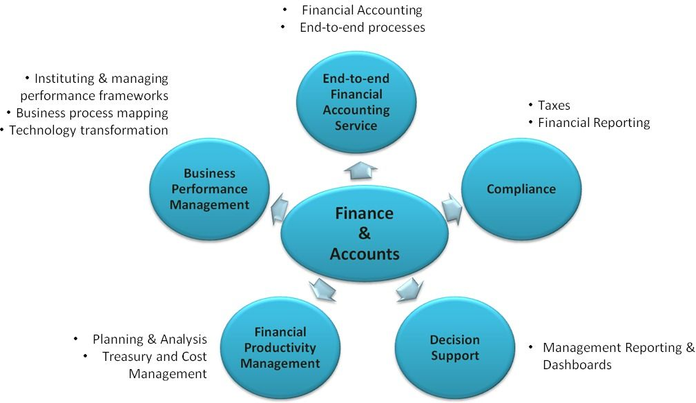 Bookkepping Andd Property Development : We provide you best financial accounting services