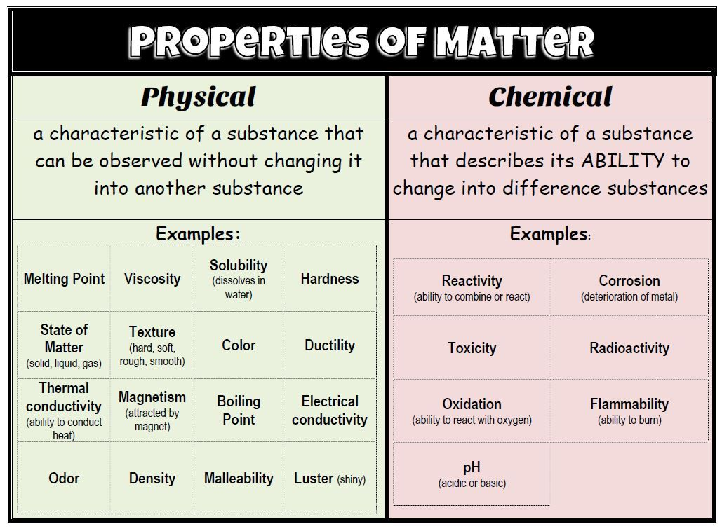 Examples Of Physical And Chemical Properties Of Matter Physical And Chemical Properties Properties Of Matter Physical Properties