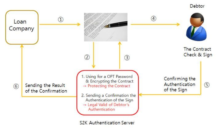 Overview of Kounosoftu0027s Promissory Note Authentication Service - promissory note parties