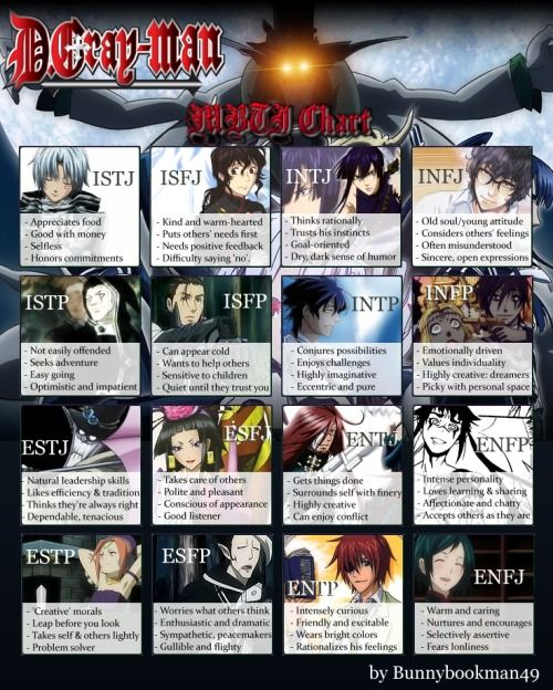 Anime Characters Myers Briggs : Did not expect to find an mbti chart for d grey man
