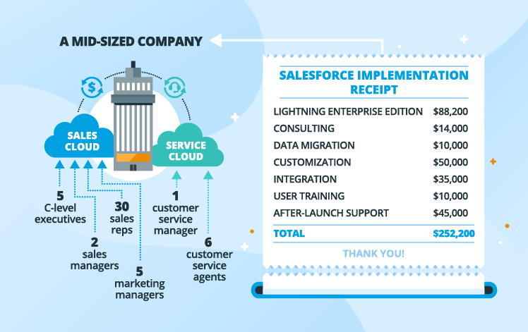 Salesforce Pricing How Much May Salesforce Implementation Cost Salesforce Document Management System Consulting Companies