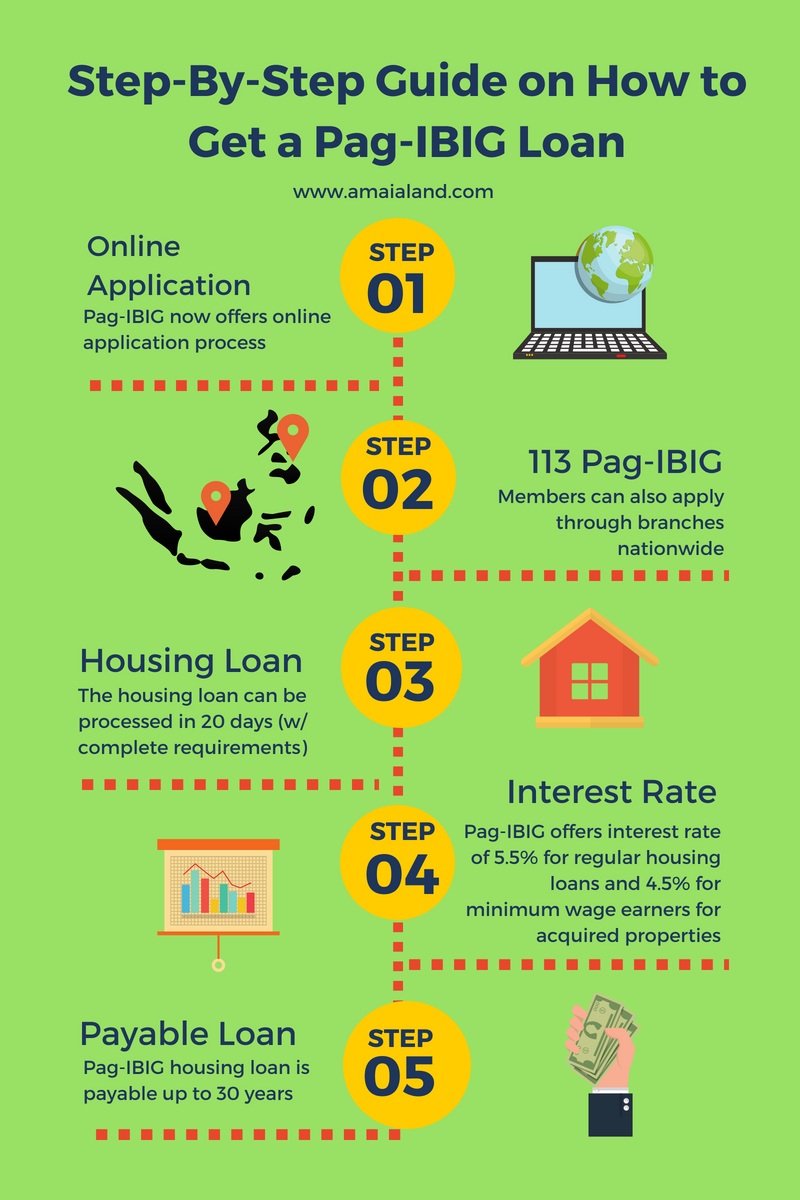 Being A Home Development Mutual Fund Hdmf Or Simply Pag Ibig Member Has Its Advantages One Of Which Is Availing Aff Home Loans Mutual Funds Investing Loan