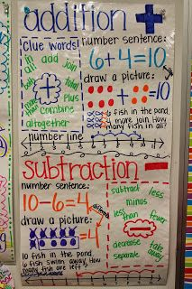 Super anchor charts including this one for addition and subtraction adventures of first grade classroom recaps also best math images rh pinterest