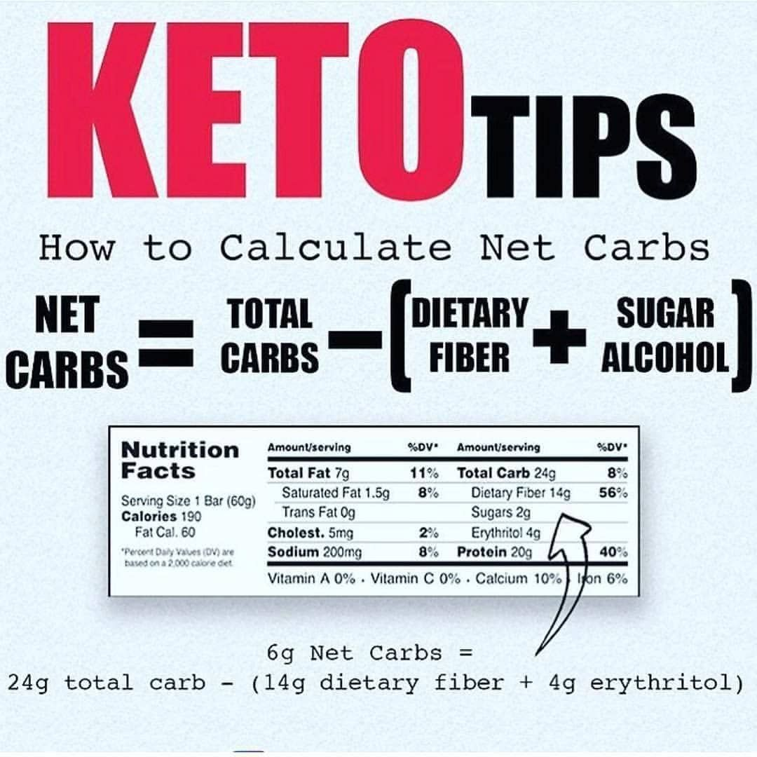 Keto Diet Plan for Beginners in 2020   Keto for beginners, Carbs in alcohol,  Keto