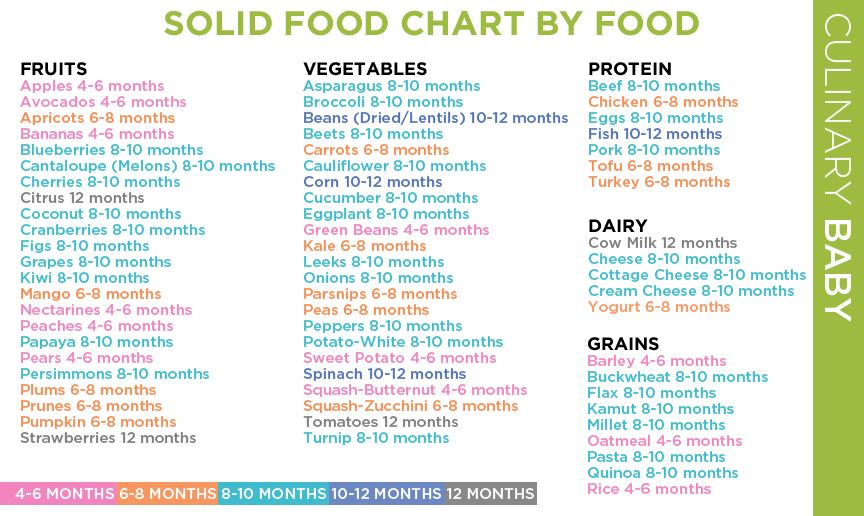 babies eating chart