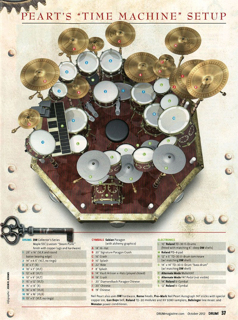 this is different i ve seen pictures of the neil peart drum kit which [ 800 x 1075 Pixel ]