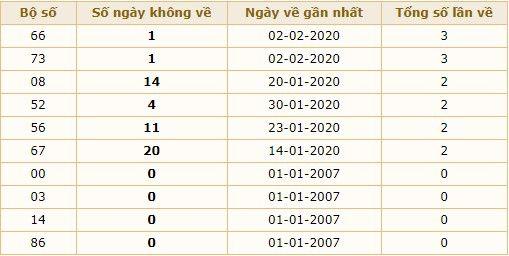 dự đoán xổ số miền bắc 03-2-2020