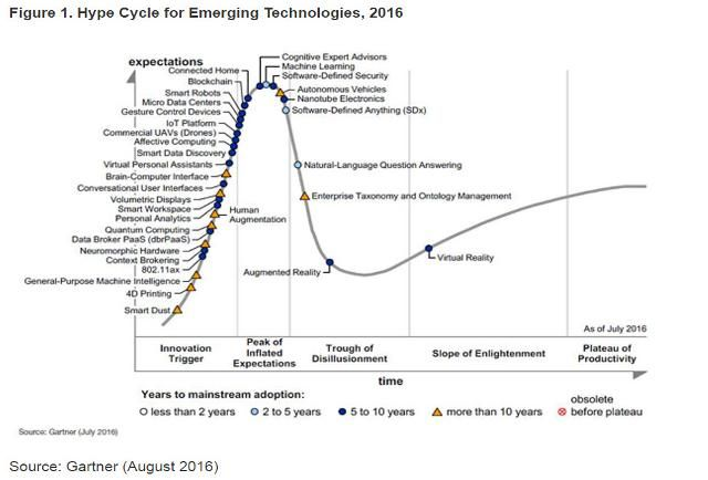 gartner hype cycle for emerging technologies 2016 adds blockchain machine learning for first. Black Bedroom Furniture Sets. Home Design Ideas