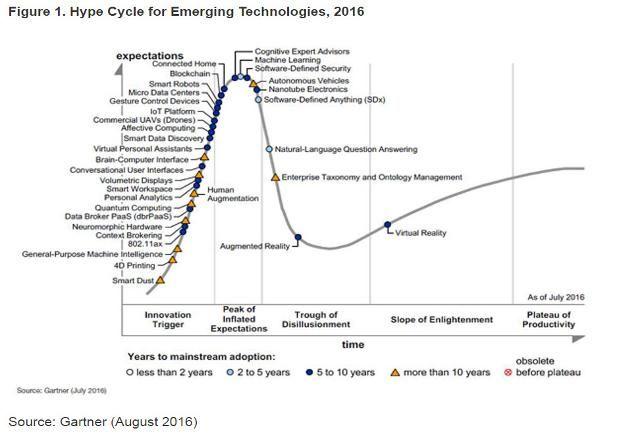 emerging technologies 2018