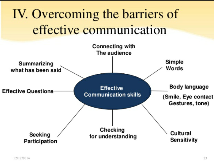 Communication Barriers In 2020 Effective Communication Communication Process Business Communication Skills