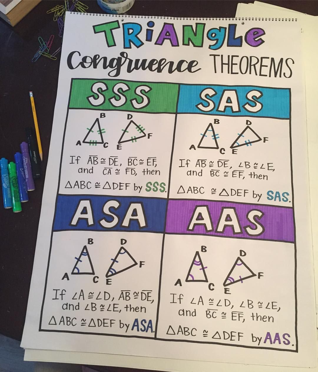 I've got so much SAS 💁🏼🔼 Triangle Congruence Theorems anchor chart for  my #GEOMETRY friends 💚?…   Geometry high school [ 1261 x 1080 Pixel ]