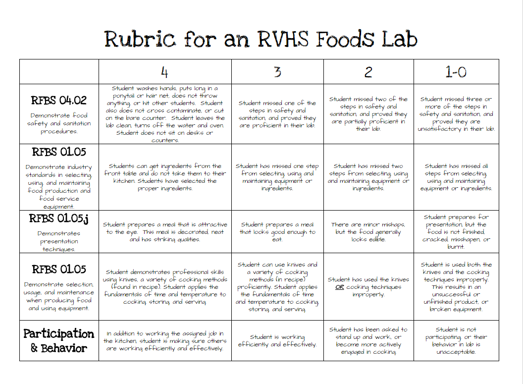 Image result for food rubric Food lab, Family and
