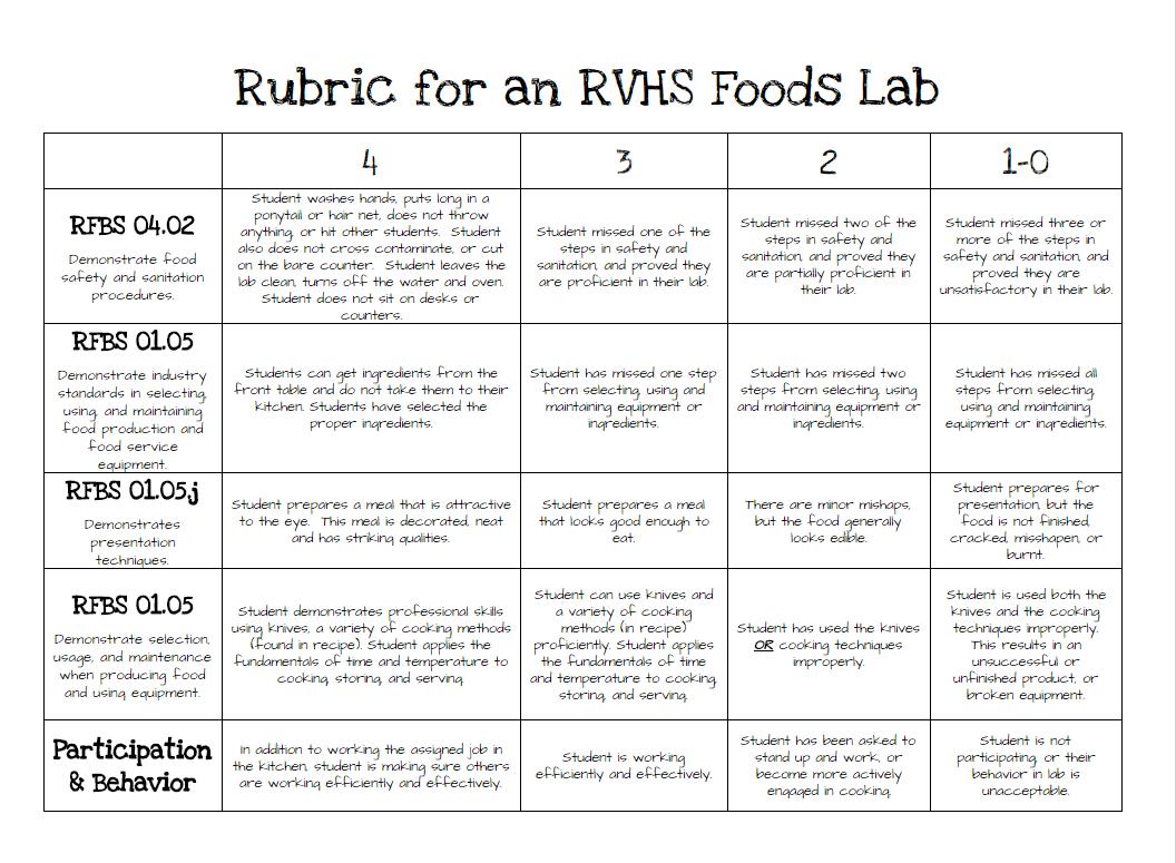 Image Result For Food Rubric