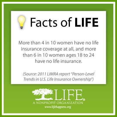 4 In 10 Women Have No Life Insurance Coverage At All Lifehappens