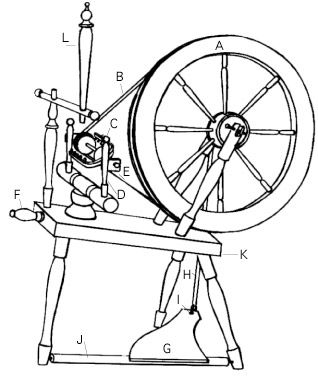 spinning wheel diagram never know when it will come in handy rh pinterest com Spinning Wheel Parts Identifying Spinning Wheel Parts Identifying