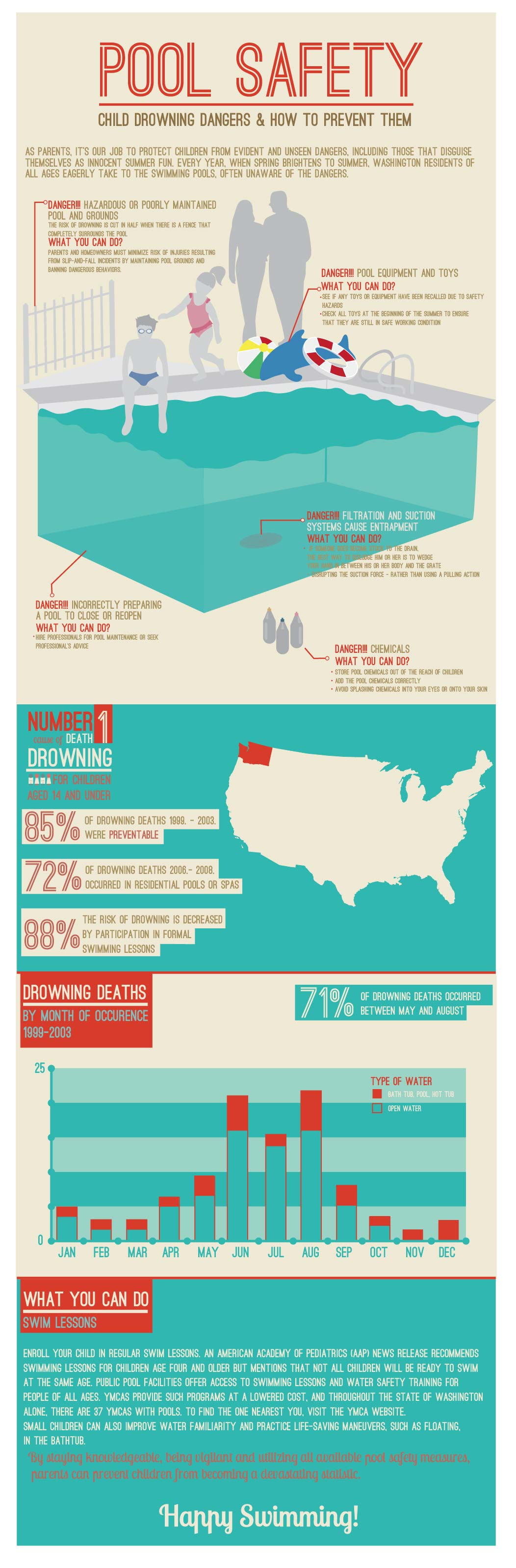 Pool Safety Infographic For Obu Interactive By Millyy