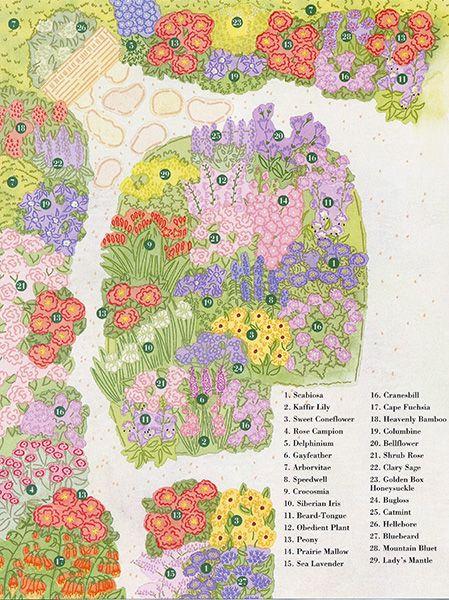 Garen Plan Garden Design Illustration Flowers Country Home