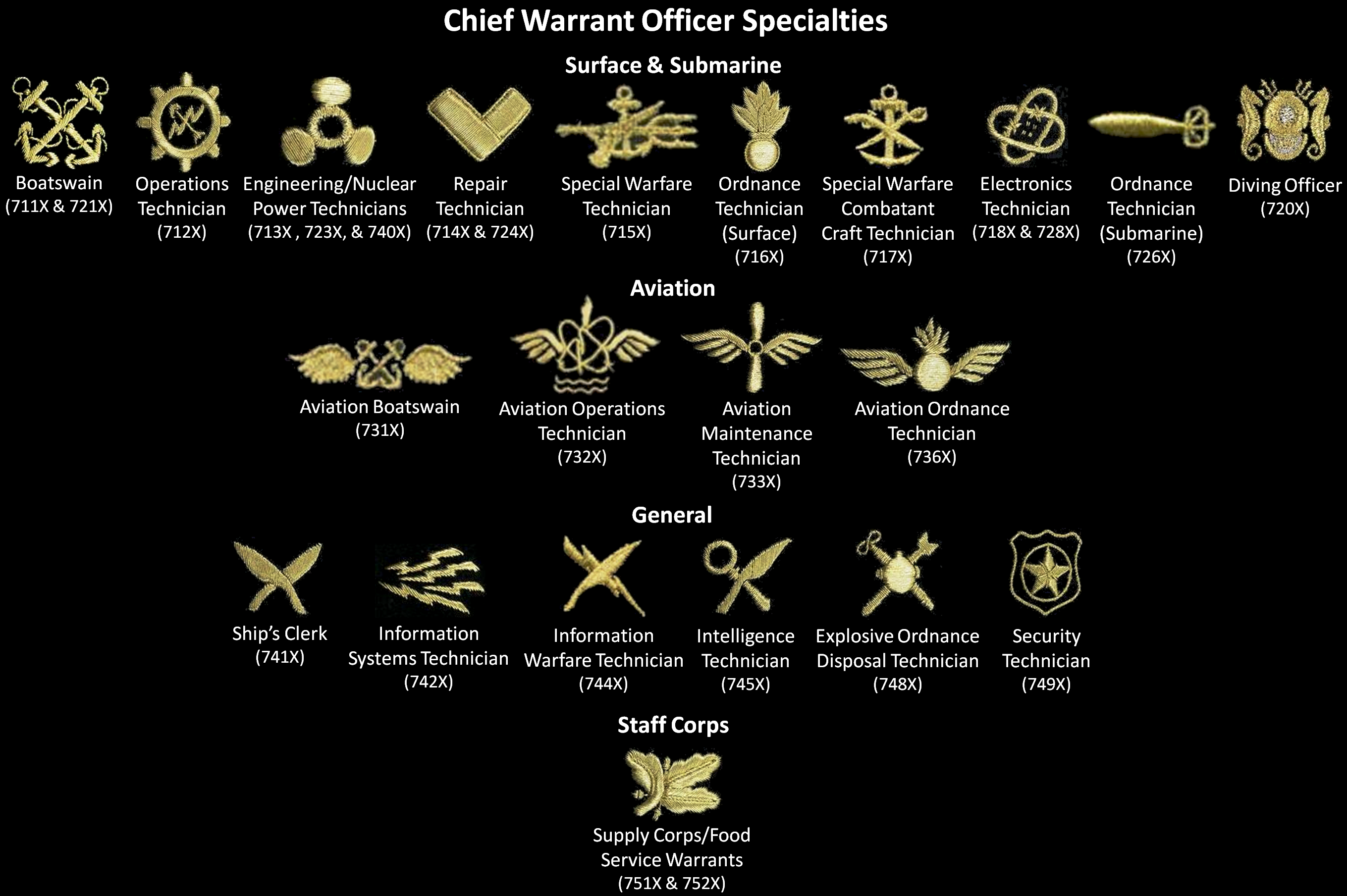 Related image Navy officer ranks, Warrant officer, Navy