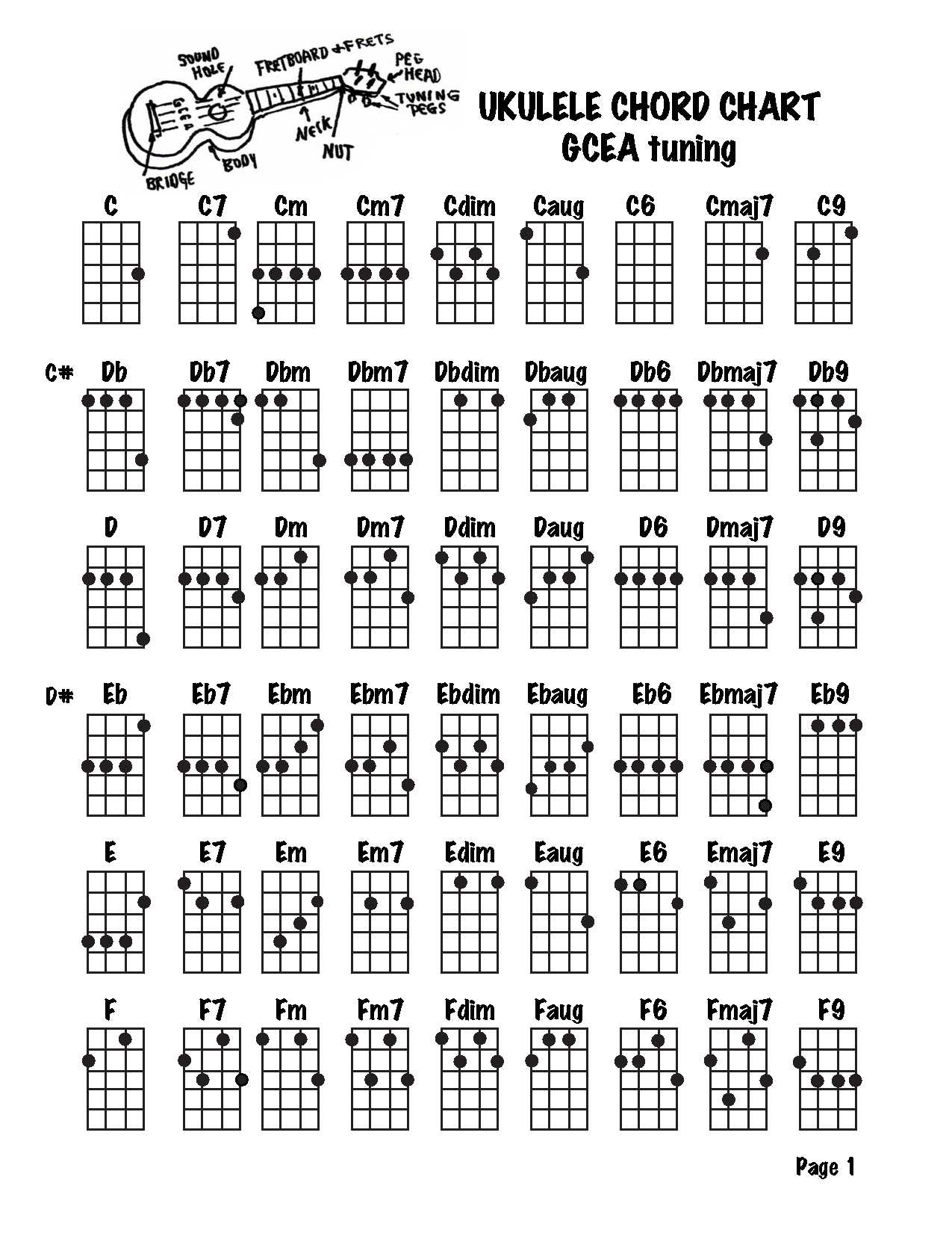 Obsessed image with printable ukulele chord chart