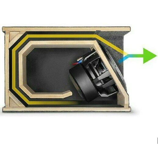 How A Jl Audio High Output Enclosure Works Car Audio Subwoofer Box Design Custom Car Audio