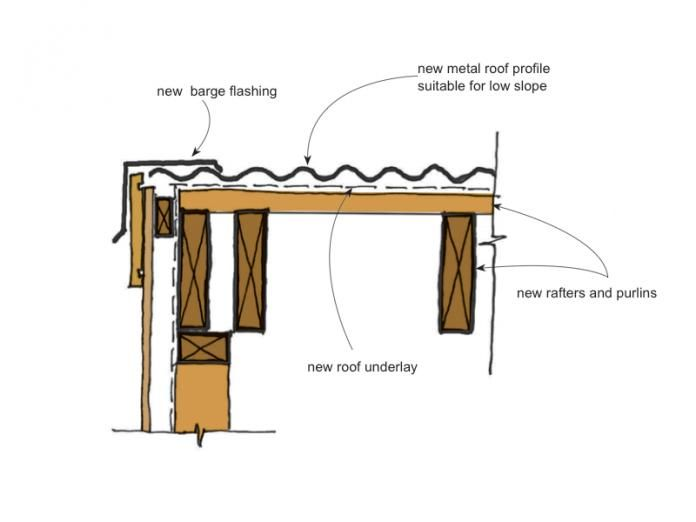 Remediation Details Roof Claddings Branz Weathertight Roof Cladding Roof Edge Brick Roof