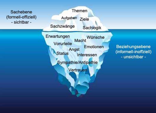Pin von Bewusstsein-Lösung Beratung und Coaching ...